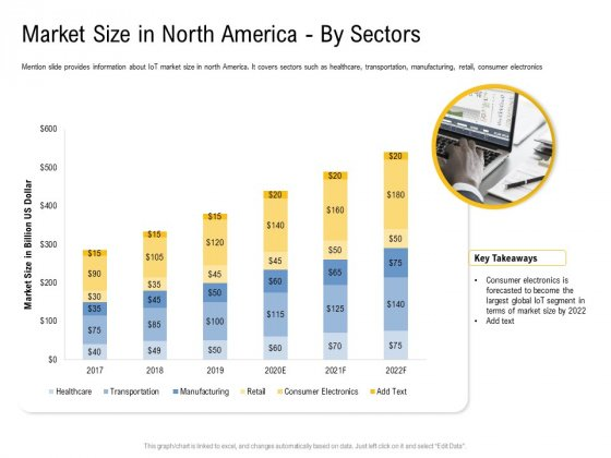 IOT Industry Assessment Market Size In North America By Sectors Ppt Summary Icons PDF