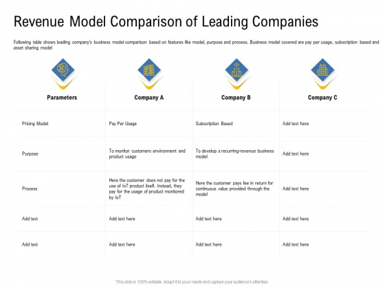 IOT Industry Assessment Revenue Model Comparison Of Leading Companies Ppt Example 2015 PDF