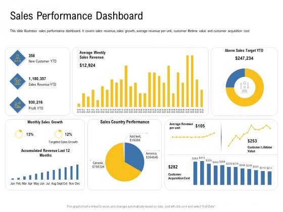 IOT Industry Assessment Sales Performance Dashboard Ppt Model Layout Ideas PDF