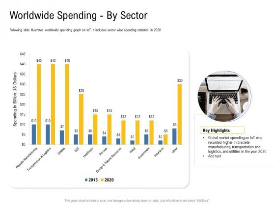 IOT Industry Assessment Worldwide Spending By Sector Ppt Pictures Background Images PDF