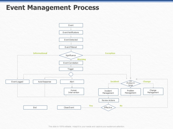 ITIL Event Organization Strategic Plan Event Management Process Ppt PowerPoint Presentation Inspiration Mockup PDF