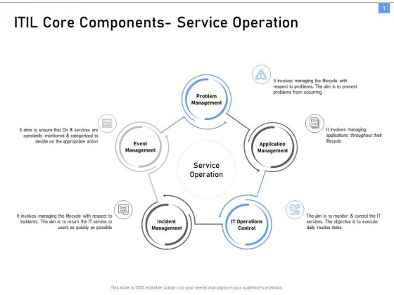 ITIL Framework And Processes ITIL Core Components Service Operation Ppt Model Introduction PDF
