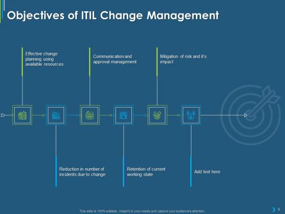 ITIL_Transformation_Management_Strategy_Ppt_PowerPoint_Presentation_Complete_Deck_With_Slides_Slide_3