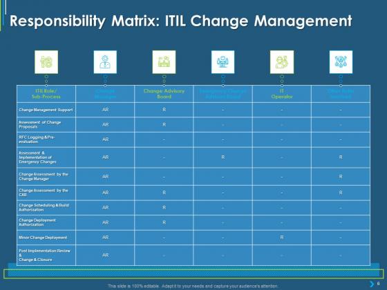 ITIL_Transformation_Management_Strategy_Ppt_PowerPoint_Presentation_Complete_Deck_With_Slides_Slide_6