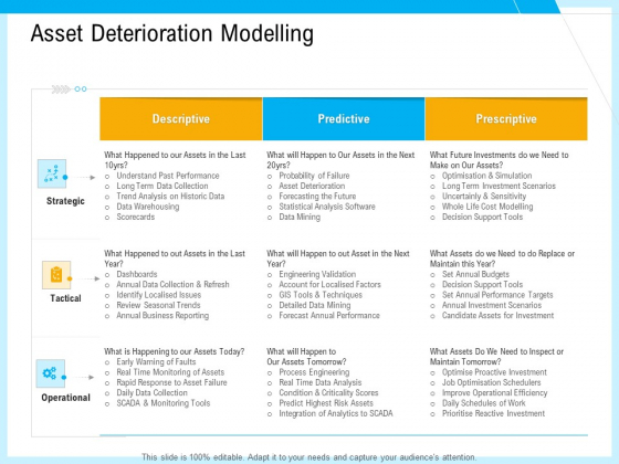 IT And Cloud Facilities Management Asset Deterioration Modelling Ppt Ideas Background Images PDF