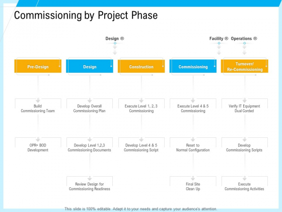 IT And Cloud Facilities Management Commissioning By Project Phase Portrait PDF