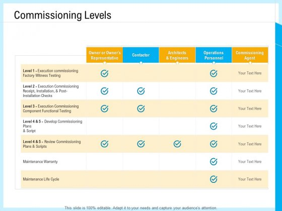 IT And Cloud Facilities Management Commissioning Levels Ppt Icon Microsoft PDF