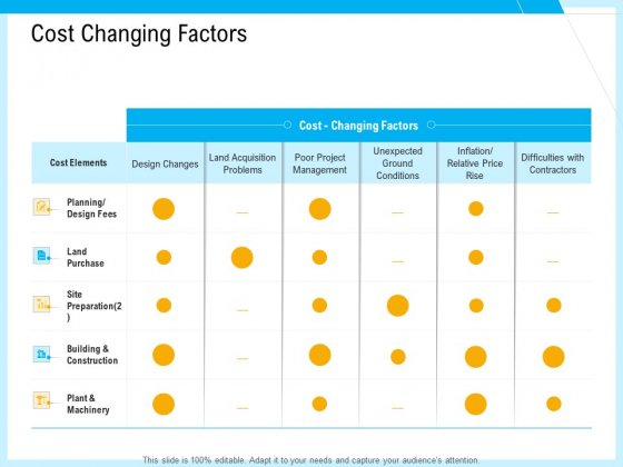 IT And Cloud Facilities Management Cost Changing Factors Ppt Pictures Graphics Example PDF