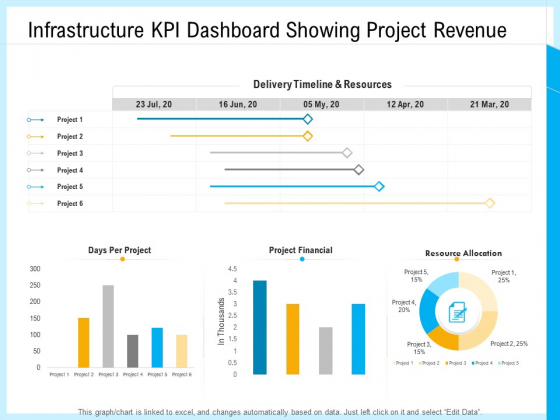 IT And Cloud Facilities Management Infrastructure KPI Dashboard Showing Project Revenue Clipart PDF