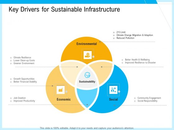 IT And Cloud Facilities Management Key Drivers For Sustainable Infrastructure Ppt Infographic Template Picture PDF