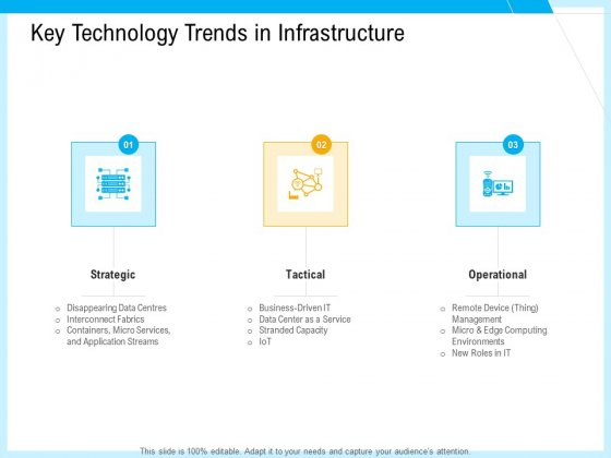 IT And Cloud Facilities Management Key Technology Trends In Infrastructure Ppt Slides Show PDF