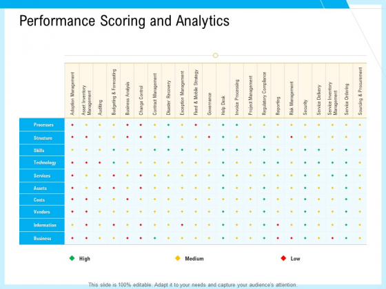 IT And Cloud Facilities Management Performance Scoring And Analytics Ppt Inspiration Design Ideas PDF