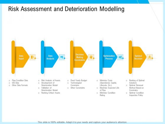 IT And Cloud Facilities Management Risk Assessment And Deterioration Modelling Infographics PDF