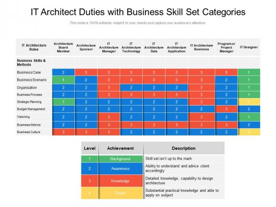 IT Architect Duties With Business Skill Set Categories Ppt PowerPoint Presentation Model Visual Aids PDF