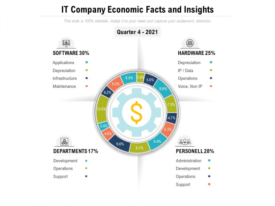 IT Company Economic Facts And Insights Ppt PowerPoint Presentation Professional Objects PDF