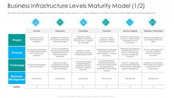 IT Facilities Maturity Framework For Strong Business Financial Position Business Infrastructure Levels Maturity Model Desk Portrait PDF