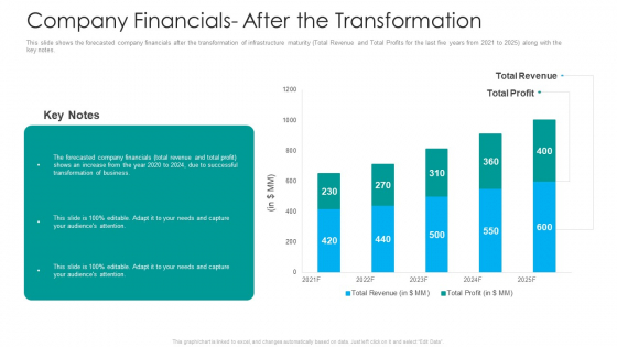 IT Facilities Maturity Framework For Strong Business Financial Position Company Financials After The Transformation Brochure PDF