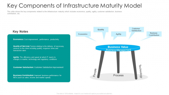 IT Facilities Maturity Framework For Strong Business Financial Position Key Components Of Infrastructure Maturity Model Ideas PDF