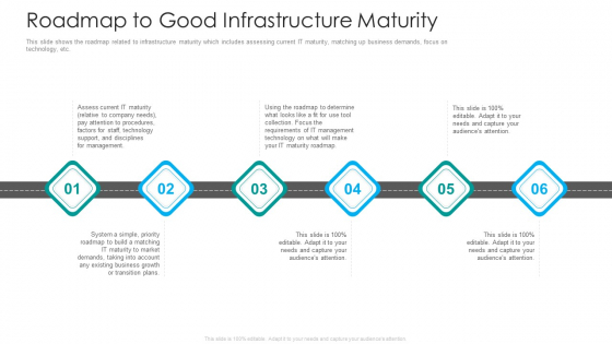 IT Facilities Maturity Framework For Strong Business Financial Position Roadmap To Good Infrastructure Maturity Pictures PDF