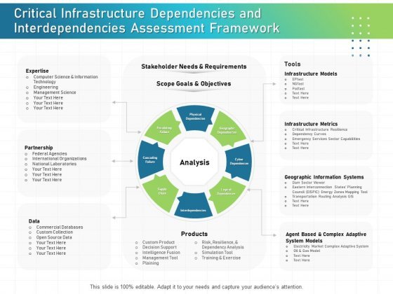 IT Infrastructure Administration Critical Infrastructure Dependencies And Interdependencies Assessment Framework Background PDF
