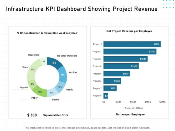 IT Infrastructure Administration Infrastructure KPI Dashboard Showing Project Revenue Ppt Summary Grid PDF