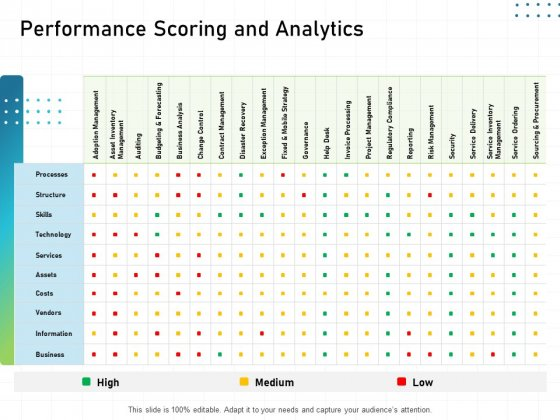 IT Infrastructure Administration Performance Scoring And Analytics Ppt File Icons PDF