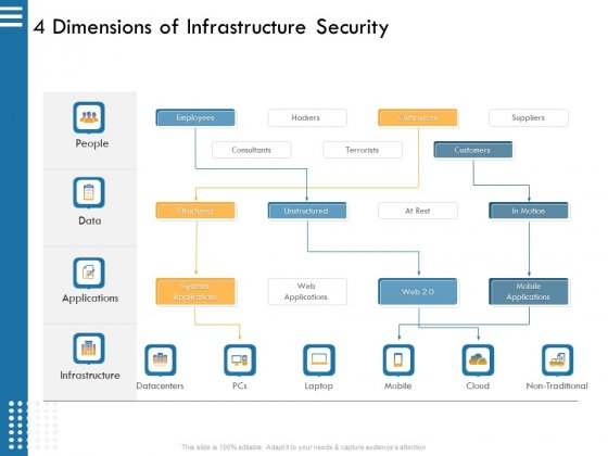 IT Infrastructure Governance 4 Dimensions Of Infrastructure Security Ppt File Example PDF