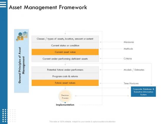 IT Infrastructure Governance Asset Management Framework Ppt Gallery Portrait PDF