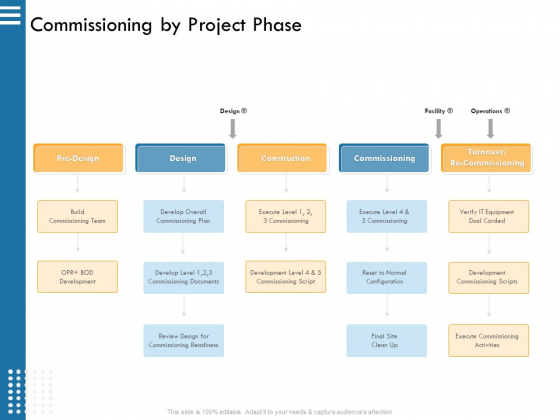 IT Infrastructure Governance Commissioning By Project Phase Ppt Gallery Infographic Template PDF