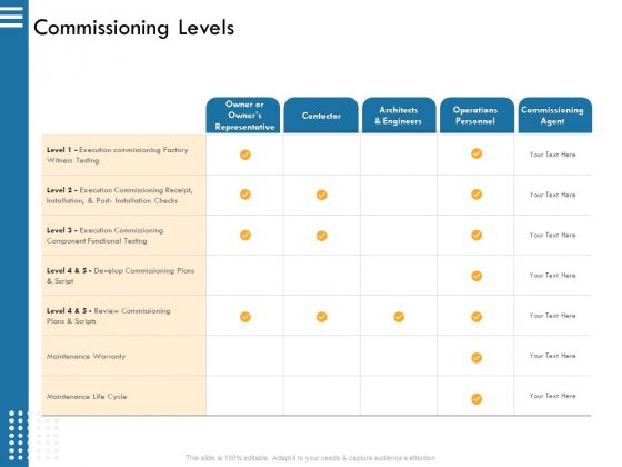 IT Infrastructure Governance Commissioning Levels Ppt Outline Brochure PDF
