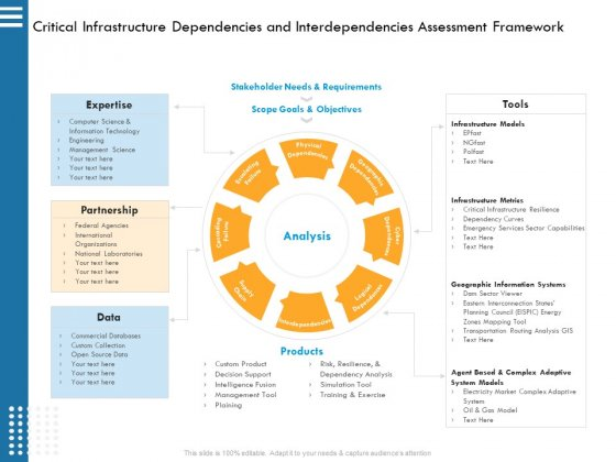 IT Infrastructure Governance Critical Infrastructure Dependencies And Interdependencies Assessment Framework Ppt Portfolio Influencers PDF