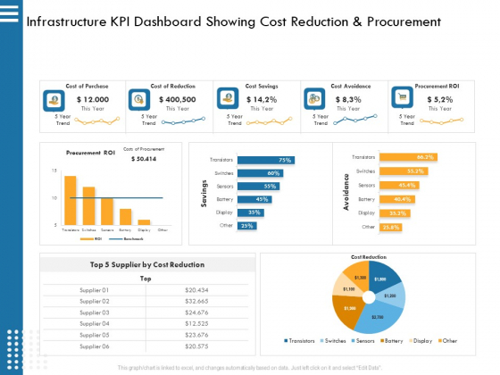 IT Infrastructure Governance Infrastructure KPI Dashboard Showing Cost Reduction And Procurement Ppt Infographics Picture PDF