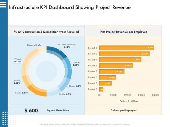 IT Infrastructure Governance Infrastructure KPI Dashboard Showing Project Revenue Ppt Infographic Template Guide PDF