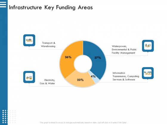 IT Infrastructure Governance Infrastructure Key Funding Areas Ppt Infographics Themes PDF