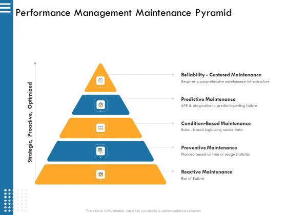 IT Infrastructure Governance Performance Management Maintenance Pyramid Ppt Professional Aids PDF