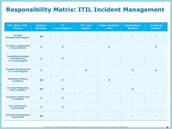 IT_Infrastructure_Library_Incident_Handling_Procedure_Ppt_PowerPoint_Presentation_Complete_Deck_With_Slides_Slide_8