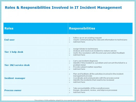 IT Infrastructure Library Incident Handling Procedure Roles And Responsibilities Involved In IT Incident Management Formats PDF