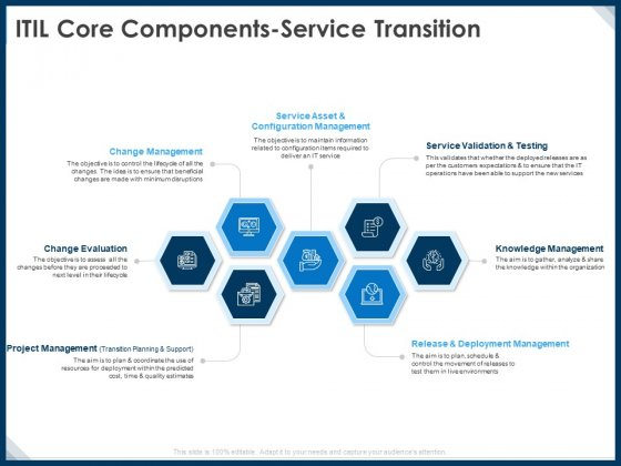 IT Infrastructure Library Service Quality Administration ITIL Core Components Service Transition Rules PDF