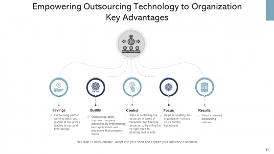 IT_Outsourcing_Decision_Organization_Ppt_PowerPoint_Presentation_Complete_Deck_With_Slides_Slide_11