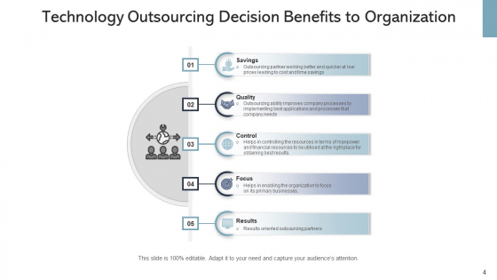 IT_Outsourcing_Decision_Organization_Ppt_PowerPoint_Presentation_Complete_Deck_With_Slides_Slide_4