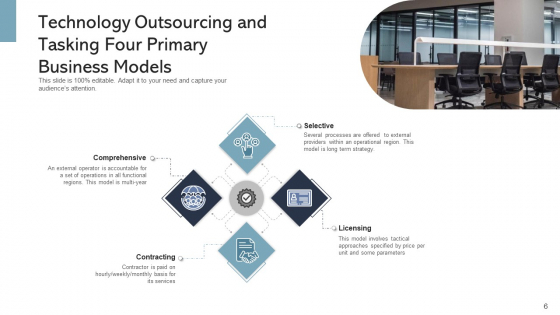 IT_Outsourcing_Decision_Organization_Ppt_PowerPoint_Presentation_Complete_Deck_With_Slides_Slide_6
