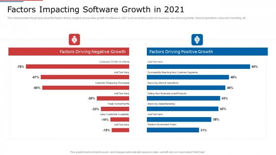 IT_Services_Shareholder_Funding_Elevator_Factors_Impacting_Software_Growth_In_2021_Clipart_PDF_Slide_1
