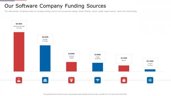 IT_Services_Shareholder_Funding_Elevator_Our_Software_Company_Funding_Sources_Template_PDF_Slide_1