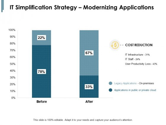 IT Simplification Strategy Modernizing Applications Ppt PowerPoint Presentation Summary Show
