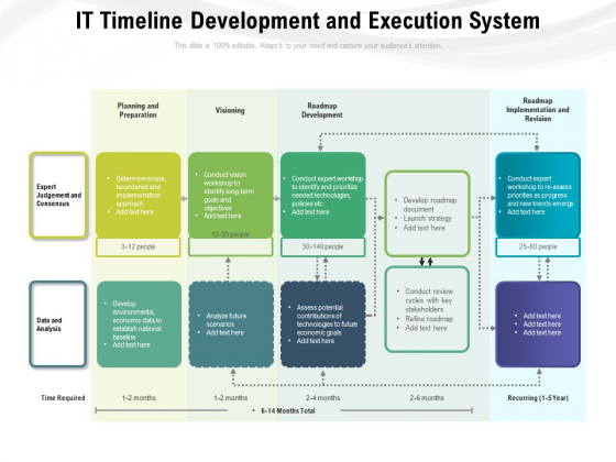 IT Timeline Development And Execution System Ppt PowerPoint Presentation Layouts Example Topics PDF