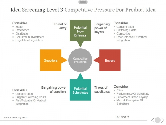 Idea Screening Level 3 Competitive Pressure For Product Idea Ppt PowerPoint Presentation Deck