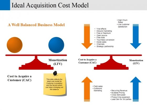 Ideal Acquisition Cost Model Ppt PowerPoint Presentation Infographics Example File