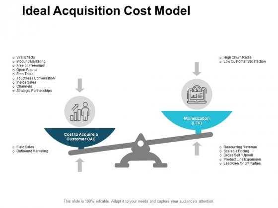 Ideal Acquisition Cost Model Ppt PowerPoint Presentation Inspiration Show