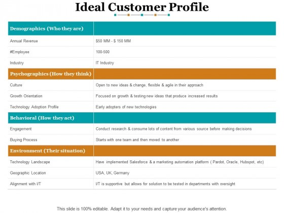 Ideal Customer Profile Ppt PowerPoint Presentation File Layouts