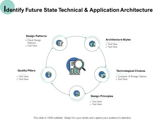 Identify Future State Technical And Application Architecture Ppt PowerPoint Presentation Professional Deck